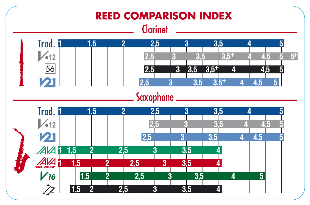 Reed comparison chart