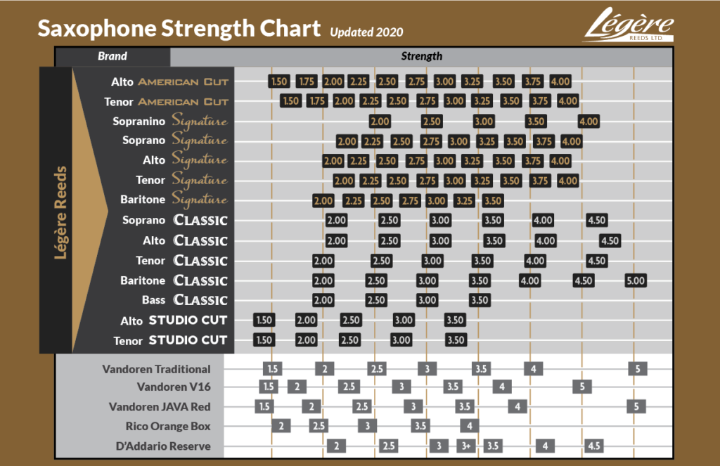 Legere Reeds Saxophone Strength Chart