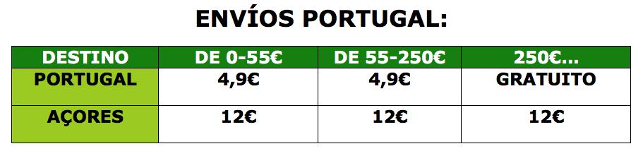 Precios Portugal.png